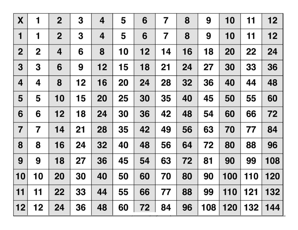 gange tabel multiplikation