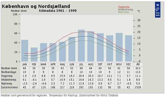 Normalt klima for København og Sjælland