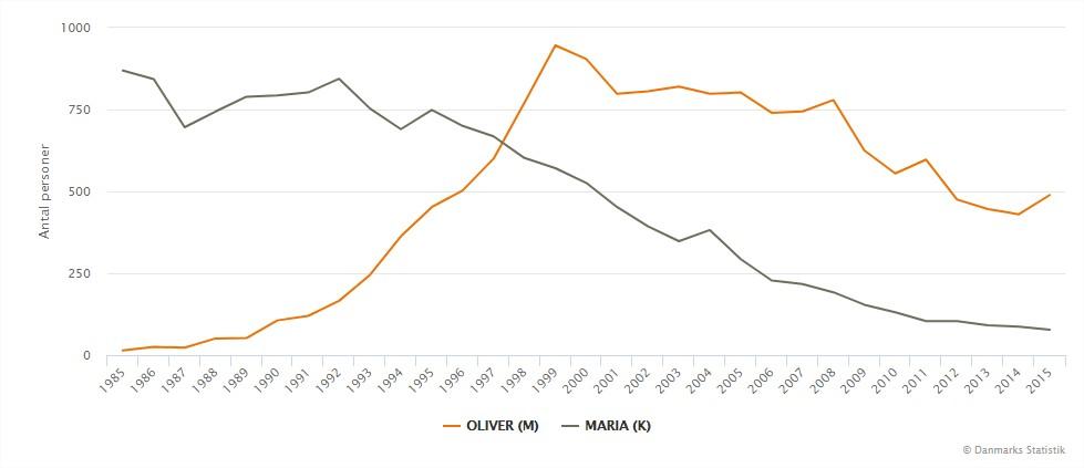 Navnebarometer - Danmarks Statistik – Hvor mange hedder